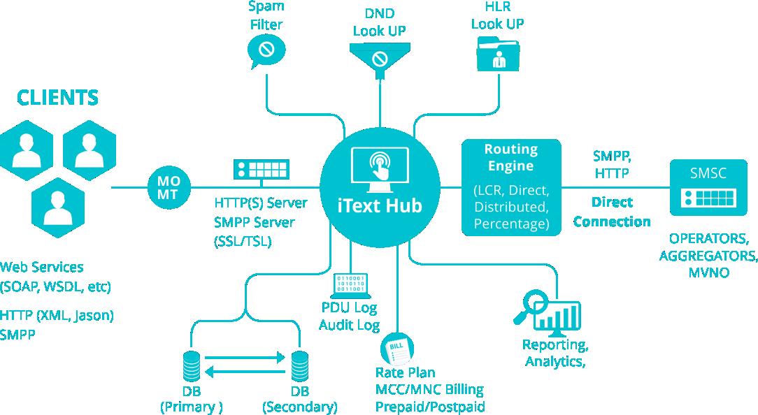 Hub-diagram